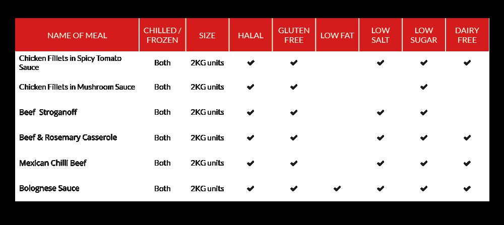 gluten free prepared meals uk